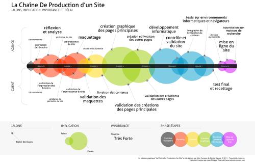webdesign2803 fr  u00bb la chaine de production d u2019un site internet