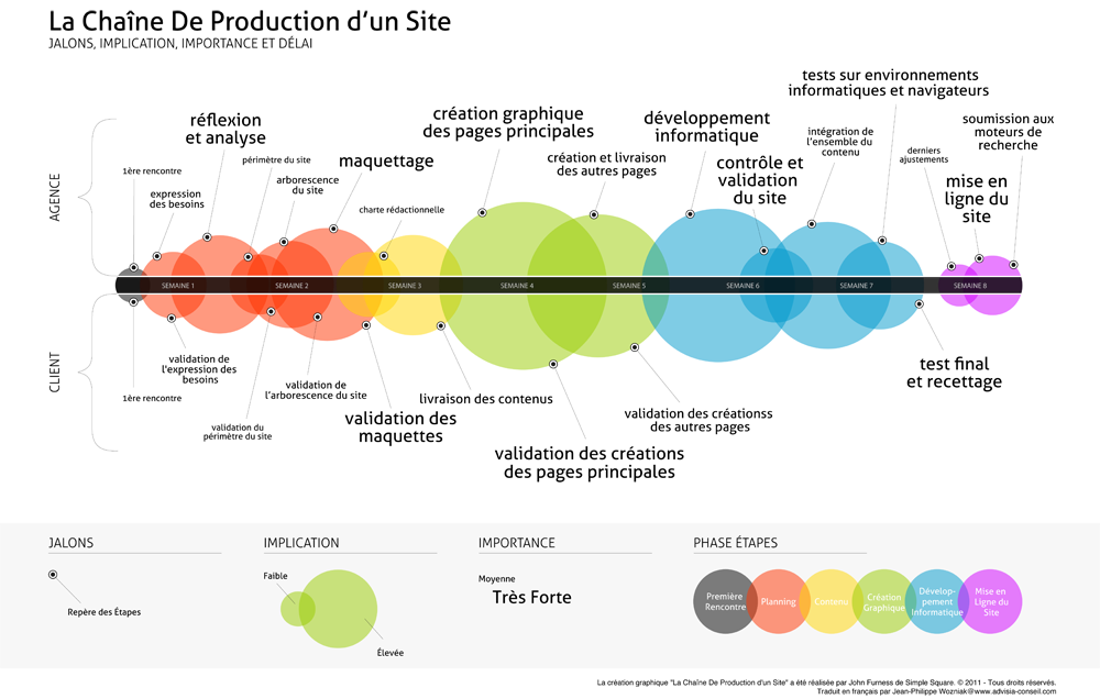webdesign2803fr 187 la chaine de production d�un site internet